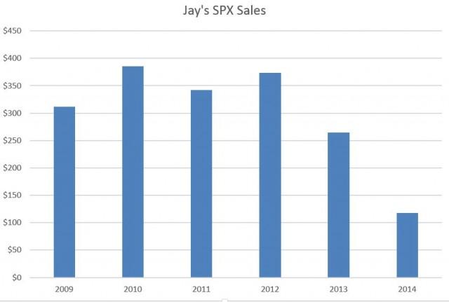 SPX sales